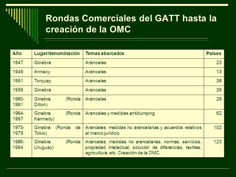 Rondas Comerciales del GATT hasta la creación de la OMC