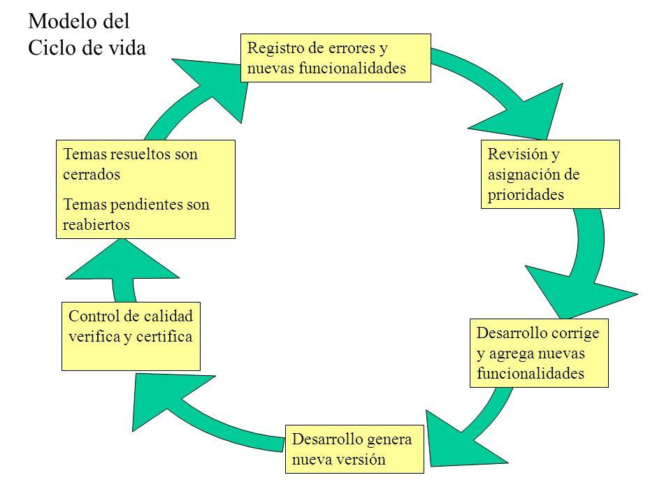 Modelo del Ciclo de vida Registro de errores y nuevas funcionalidades