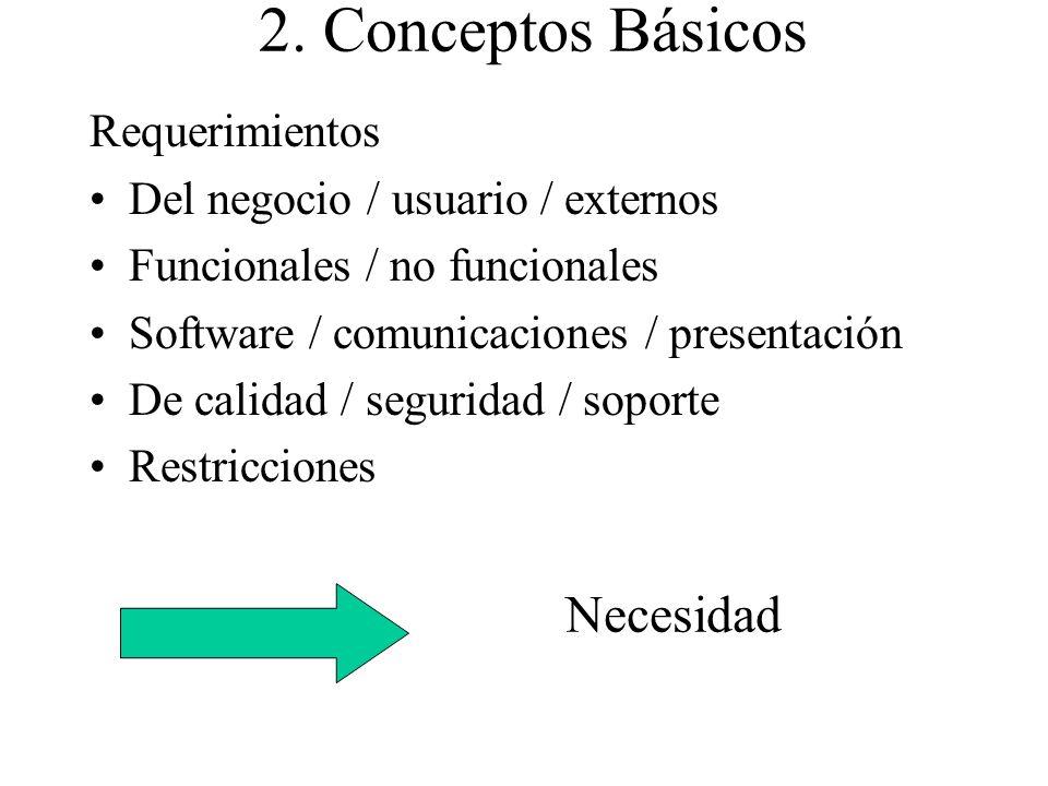 2. Conceptos Básicos Necesidad Requerimientos
