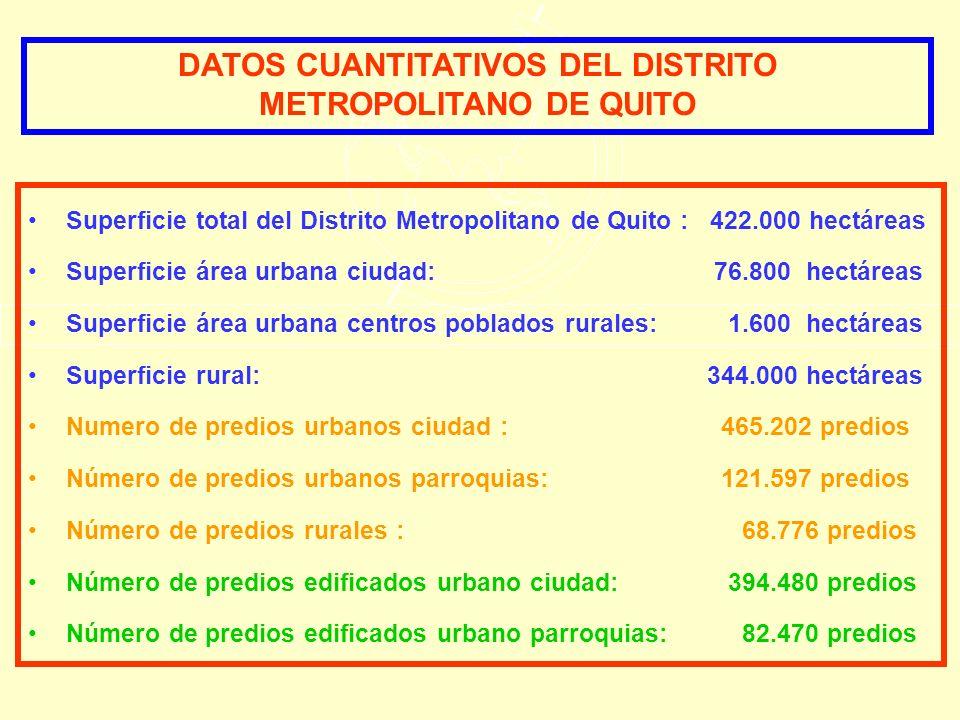 DATOS CUANTITATIVOS DEL DISTRITO METROPOLITANO DE QUITO