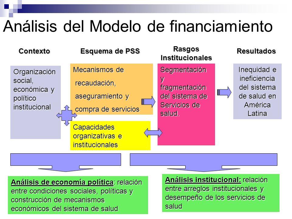 Análisis del Modelo de financiamiento