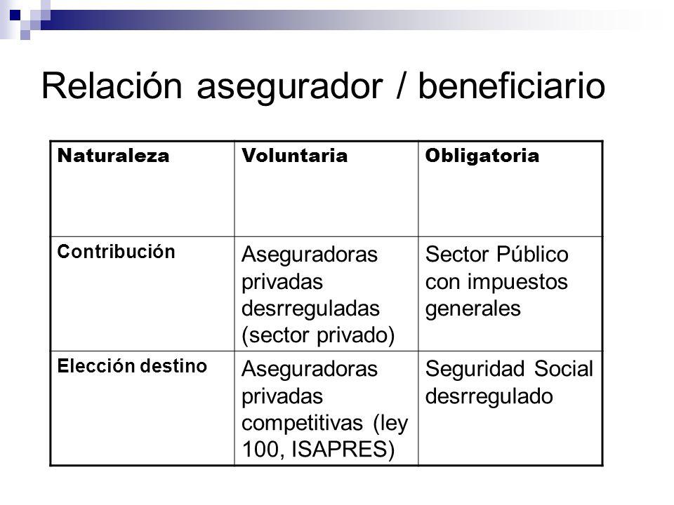 Relación asegurador / beneficiario