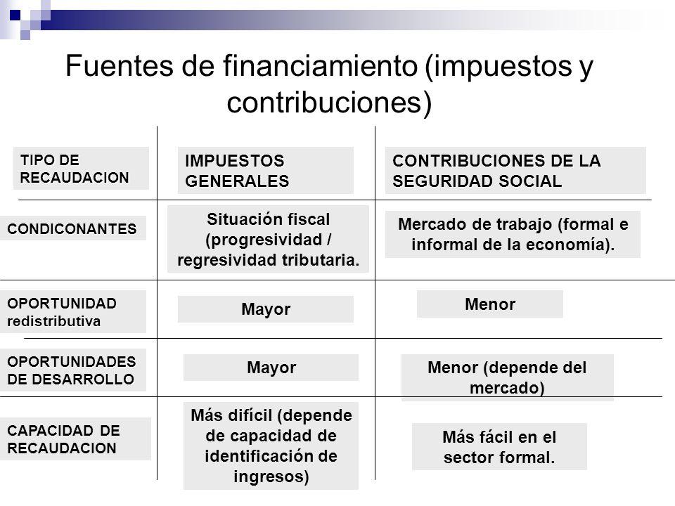 Fuentes de financiamiento (impuestos y contribuciones)