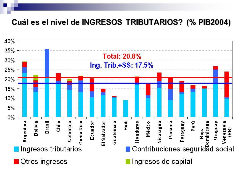 Cuál es el nivel de INGRESOS TRIBUTARIOS (% PIB2004)