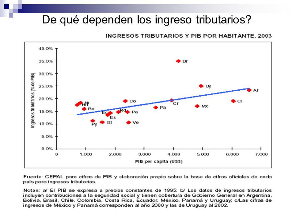De qué dependen los ingreso tributarios