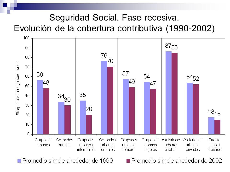 Seguridad Social. Fase recesiva