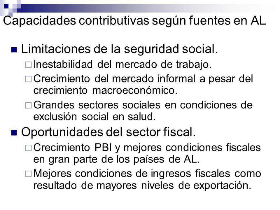 Capacidades contributivas según fuentes en AL