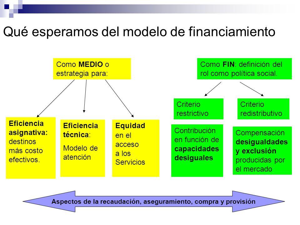 Qué esperamos del modelo de financiamiento