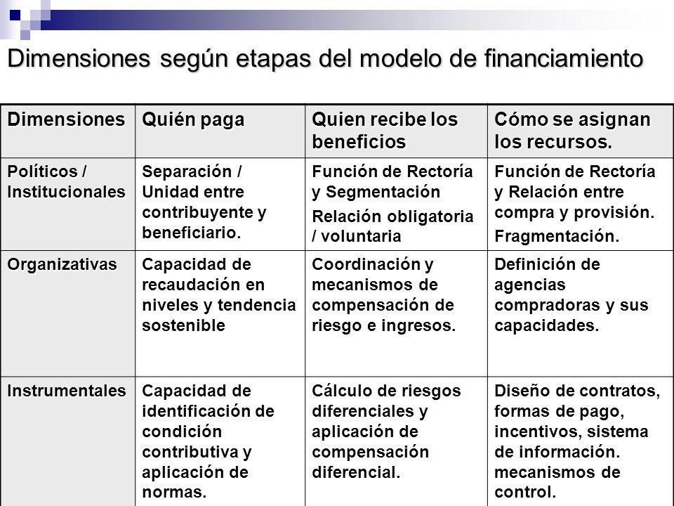 Dimensiones según etapas del modelo de financiamiento