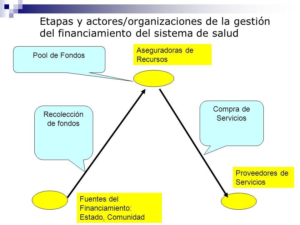 Etapas y actores/organizaciones de la gestión del financiamiento del sistema de salud
