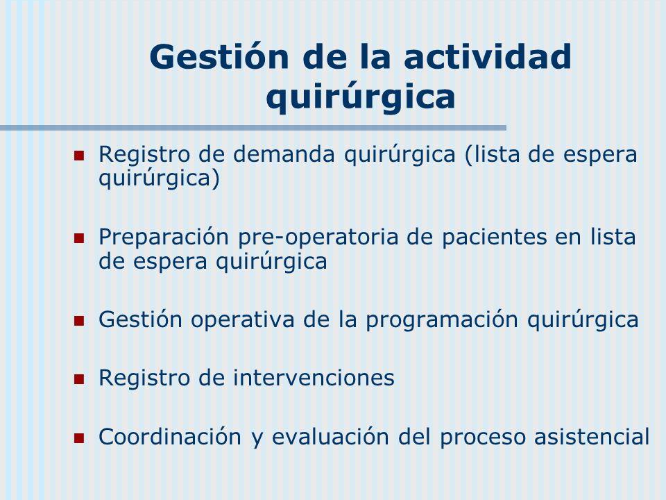 Gestión de la actividad quirúrgica