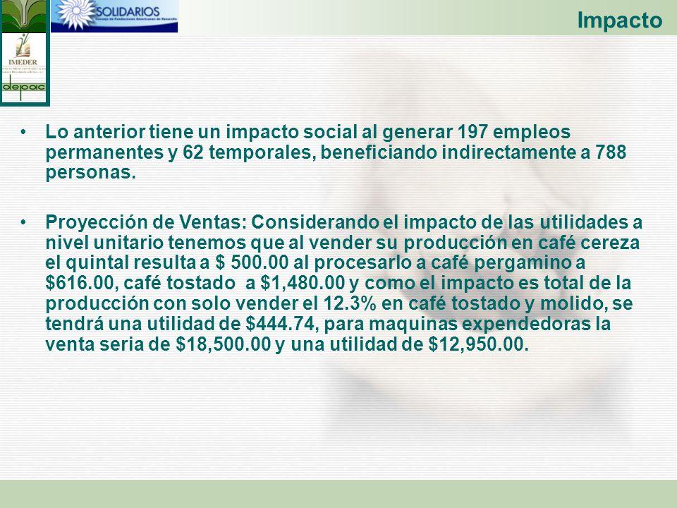 Impacto Lo anterior tiene un impacto social al generar 197 empleos permanentes y 62 temporales, beneficiando indirectamente a 788 personas.