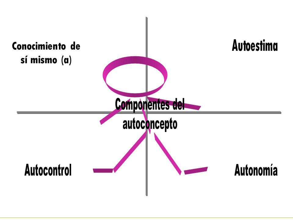 Componentes del autoconcepto Conocimiento de sí mismo (a) Autoestima Autonomía Autocontrol