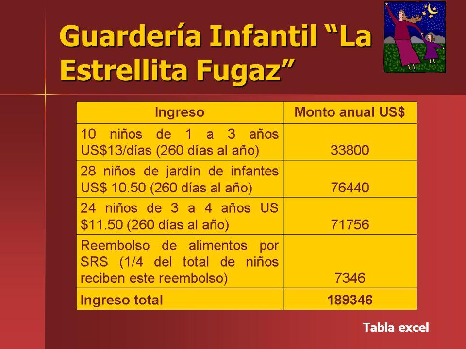 Guardería Infantil La Estrellita Fugaz