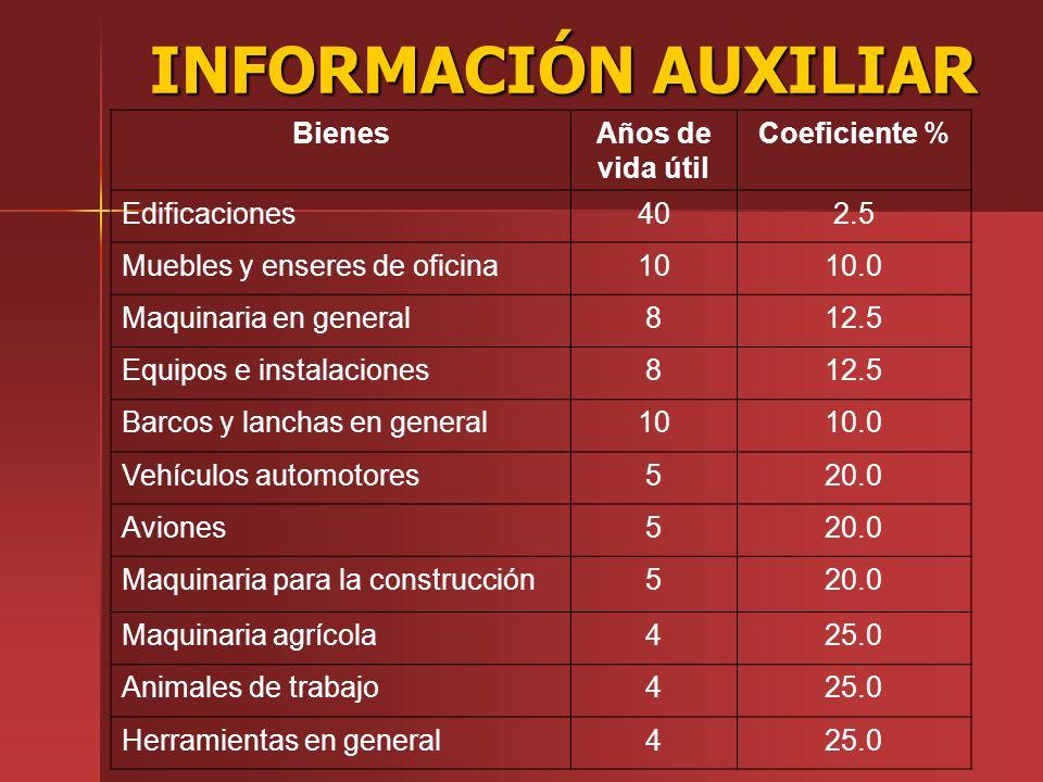 INFORMACIÓN AUXILIAR Bienes Años de vida útil Coeficiente %