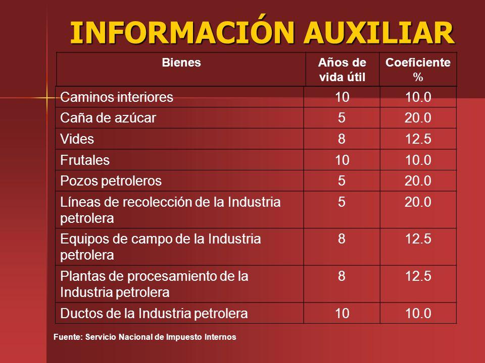 INFORMACIÓN AUXILIAR Caminos interiores 10 10.0 Caña de azúcar 5 20.0