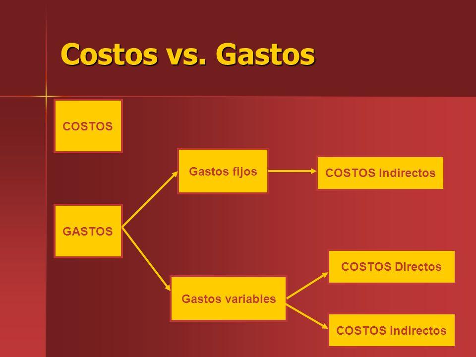 Costos vs. Gastos COSTOS Gastos fijos COSTOS Indirectos GASTOS