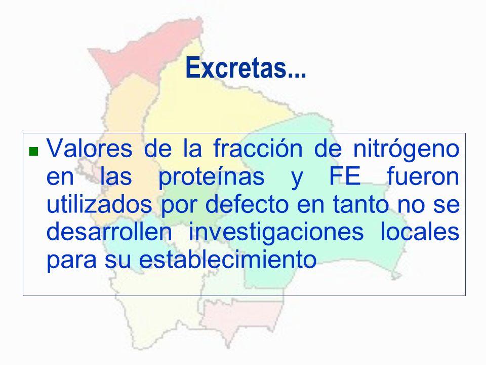 Excretas...