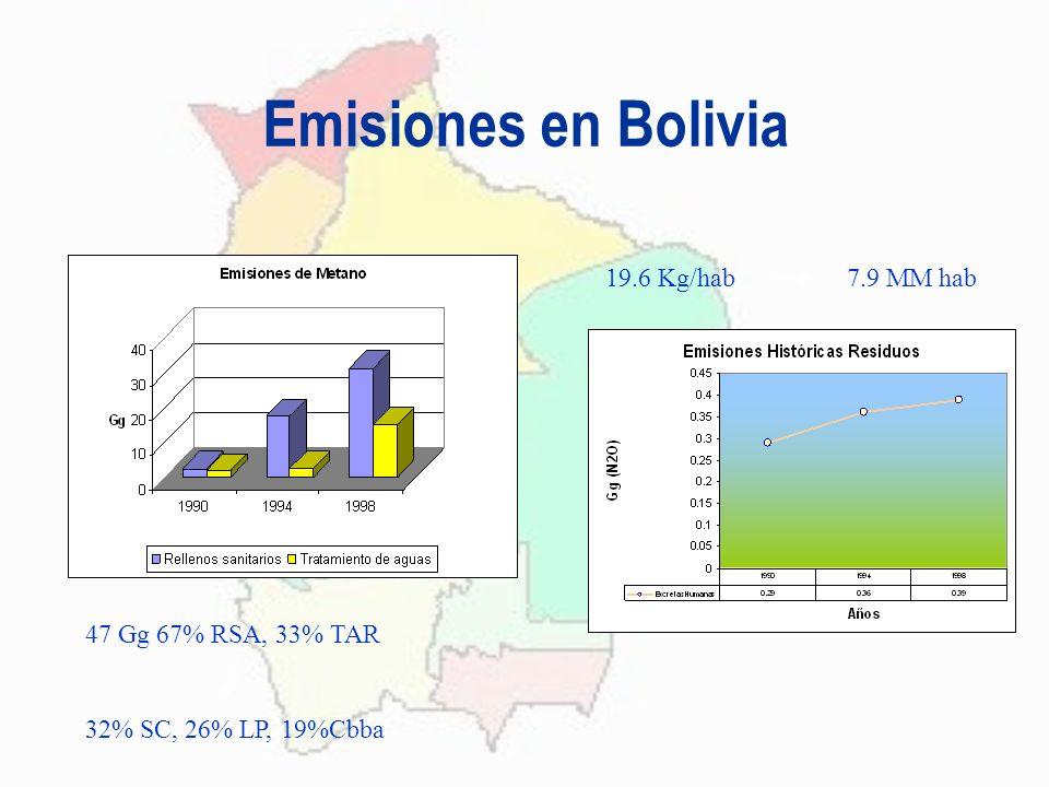 Emisiones en Bolivia 19.6 Kg/hab 7.9 MM hab 47 Gg 67% RSA, 33% TAR