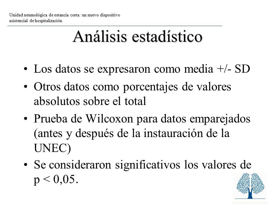 Análisis estadístico Los datos se expresaron como media +/- SD
