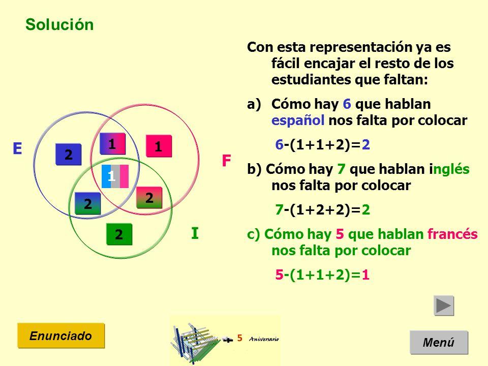 Solución Con esta representación ya es fácil encajar el resto de los estudiantes que faltan: Cómo hay 6 que hablan español nos falta por colocar.