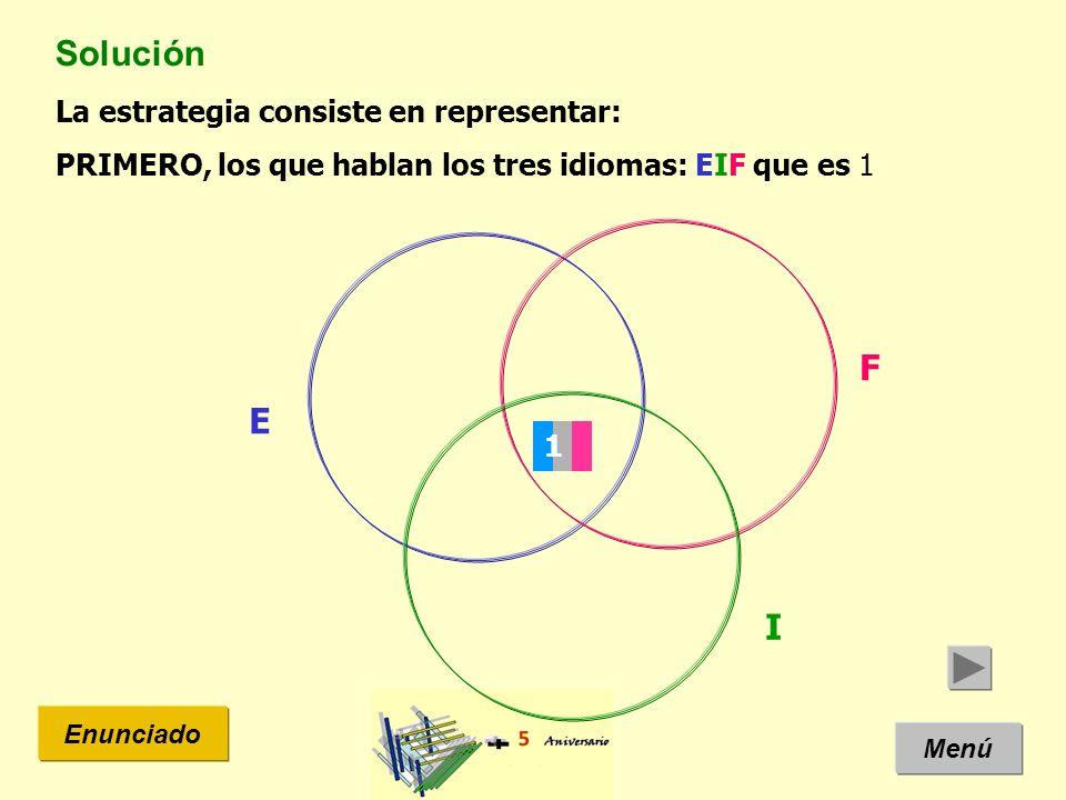 Solución F E I La estrategia consiste en representar: