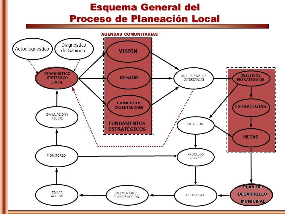 Esquema General del Proceso de Planeación Local