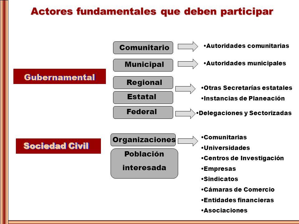 Actores fundamentales que deben participar