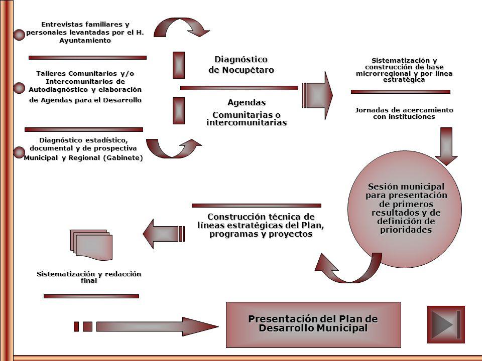 Presentación del Plan de Desarrollo Municipal