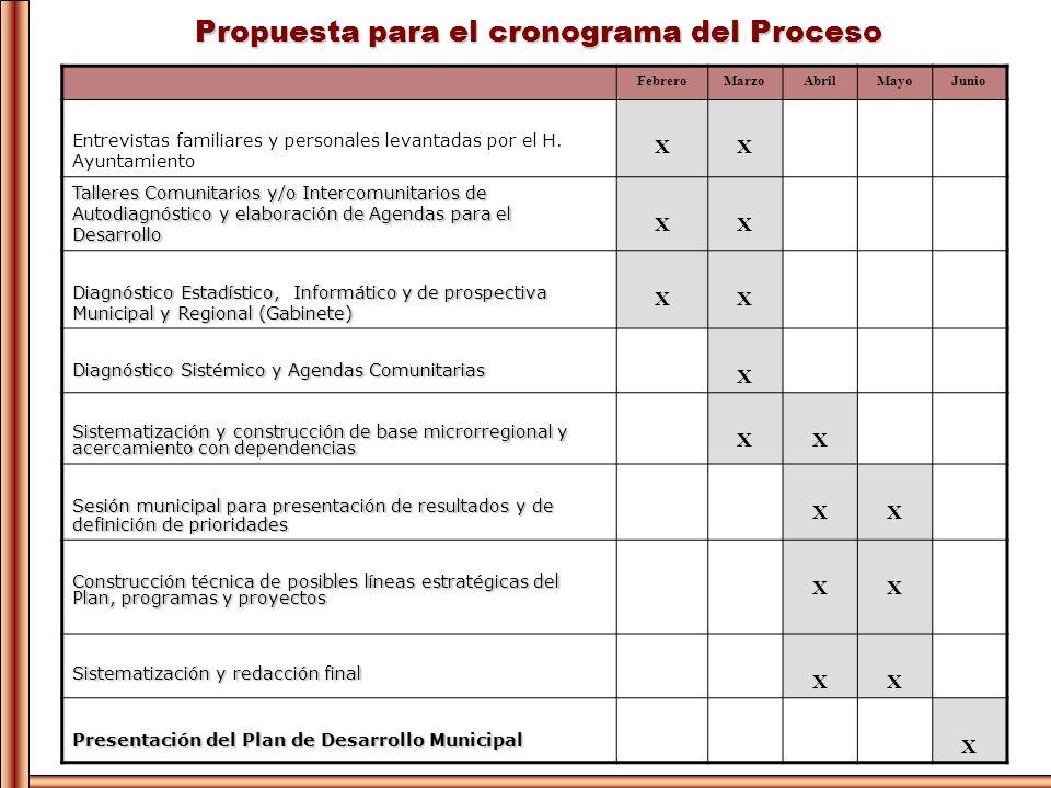 Propuesta para el cronograma del Proceso