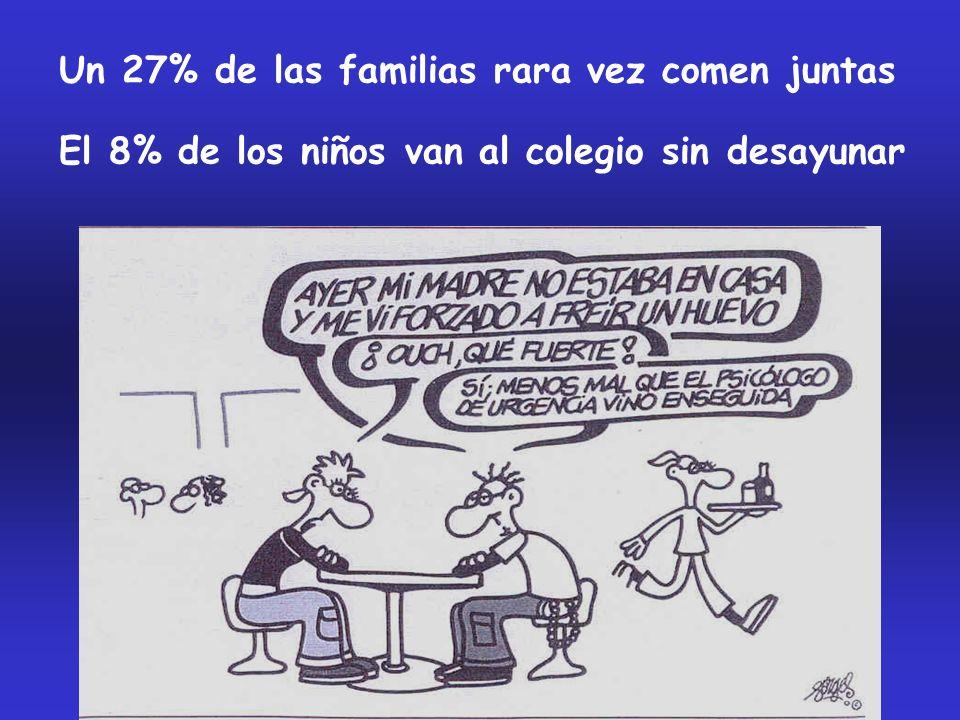 Un 27% de las familias rara vez comen juntas