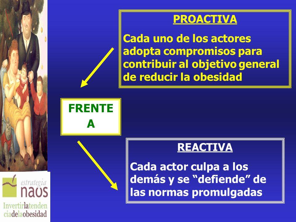PROACTIVA Cada uno de los actores adopta compromisos para contribuir al objetivo general de reducir la obesidad.