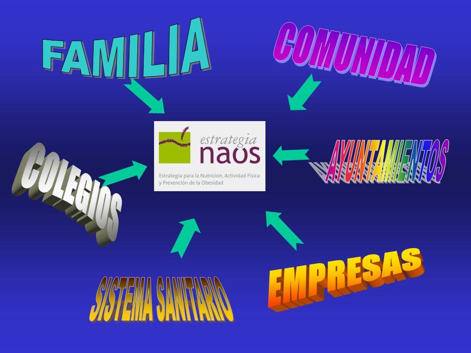 FAMILIA COMUNIDAD AYUNTAMIENTOS COLEGIOS EMPRESAS SISTEMA SANITARIO