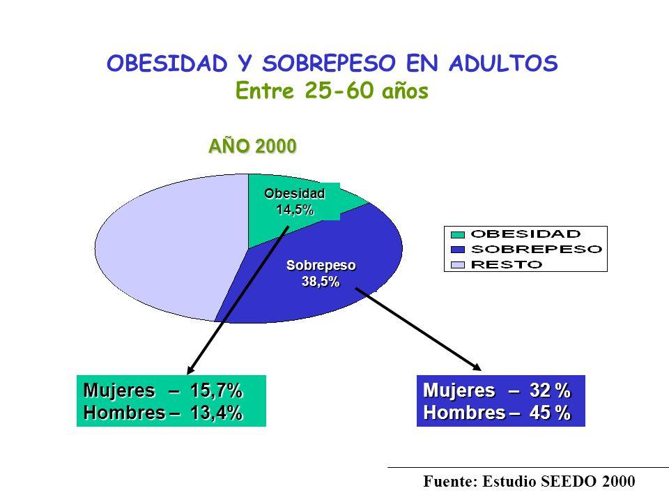 OBESIDAD Y SOBREPESO EN ADULTOS Entre 25-60 años