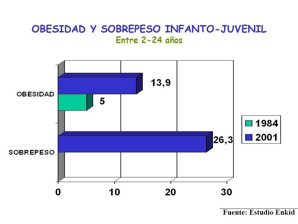 OBESIDAD Y SOBREPESO INFANTO-JUVENIL Entre 2-24 años