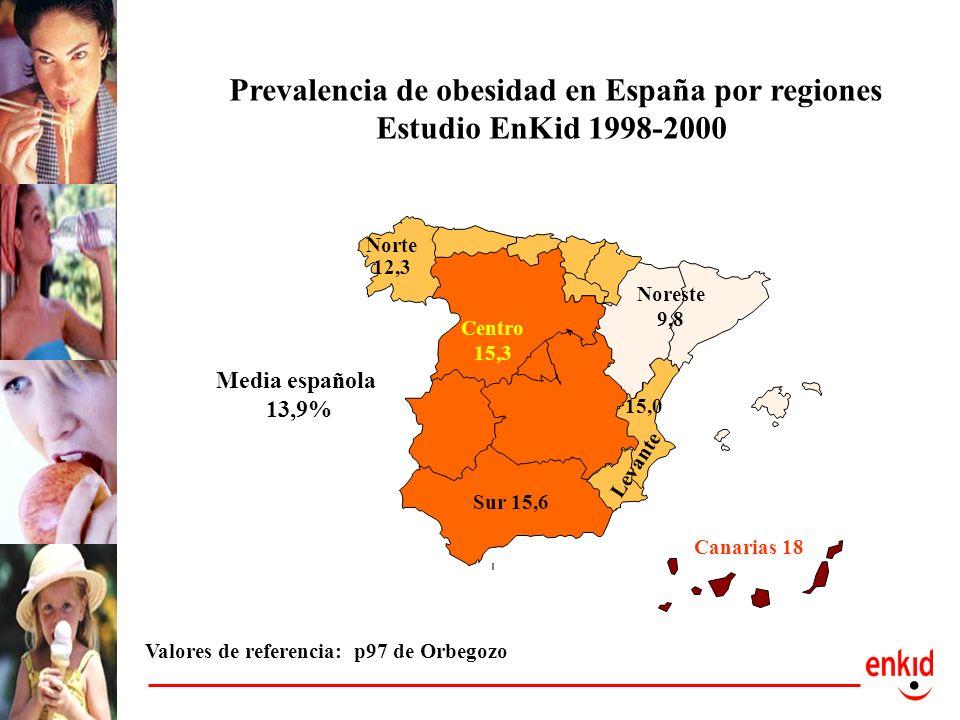 Prevalencia de obesidad en España por regiones
