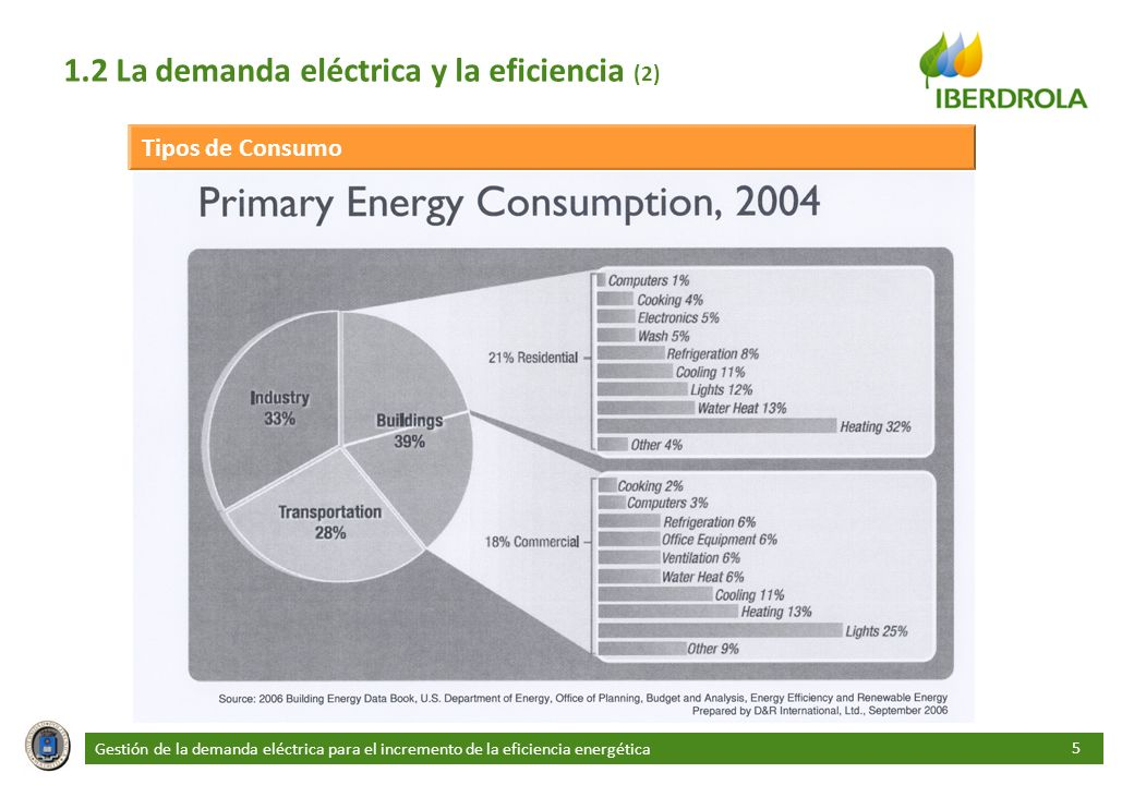 1.2 La demanda eléctrica y la eficiencia (2)