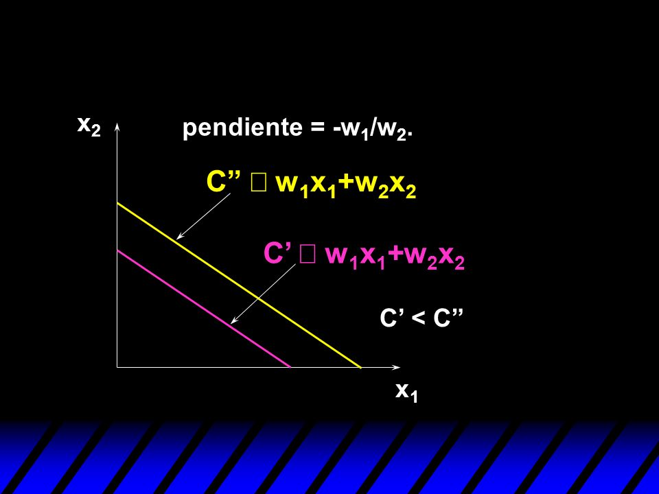 x2 pendiente = -w1/w2. C º w1x1+w2x2 C' º w1x1+w2x2 C' < C x1