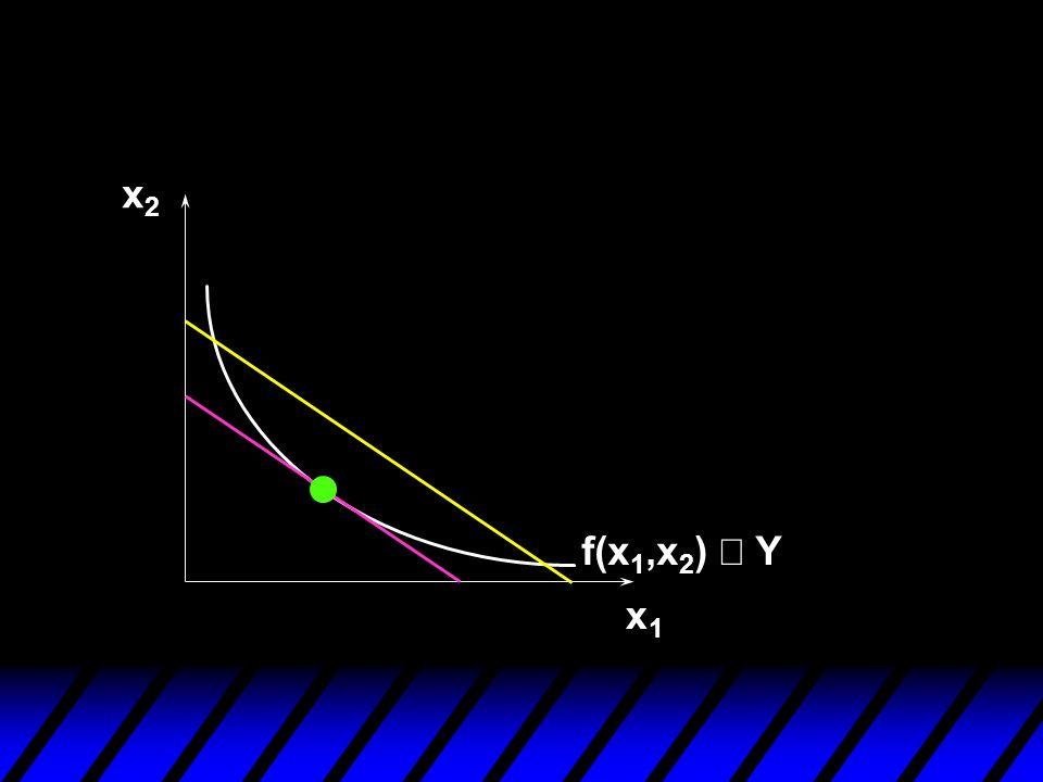 x2 f(x1,x2) º Y x1