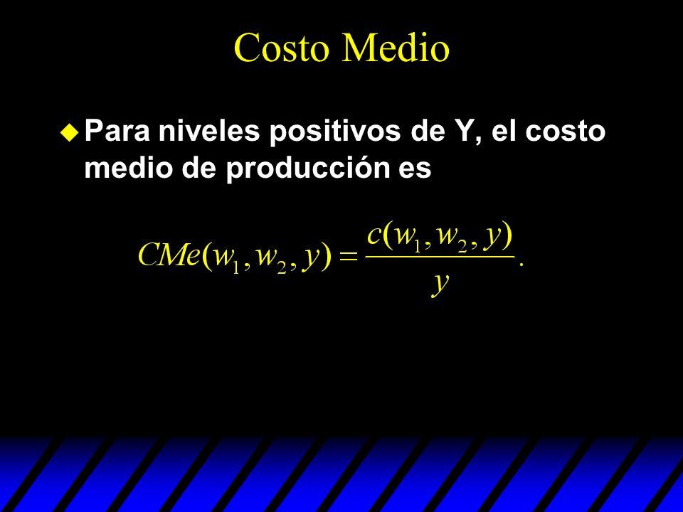 Costo Medio Para niveles positivos de Y, el costo medio de producción es