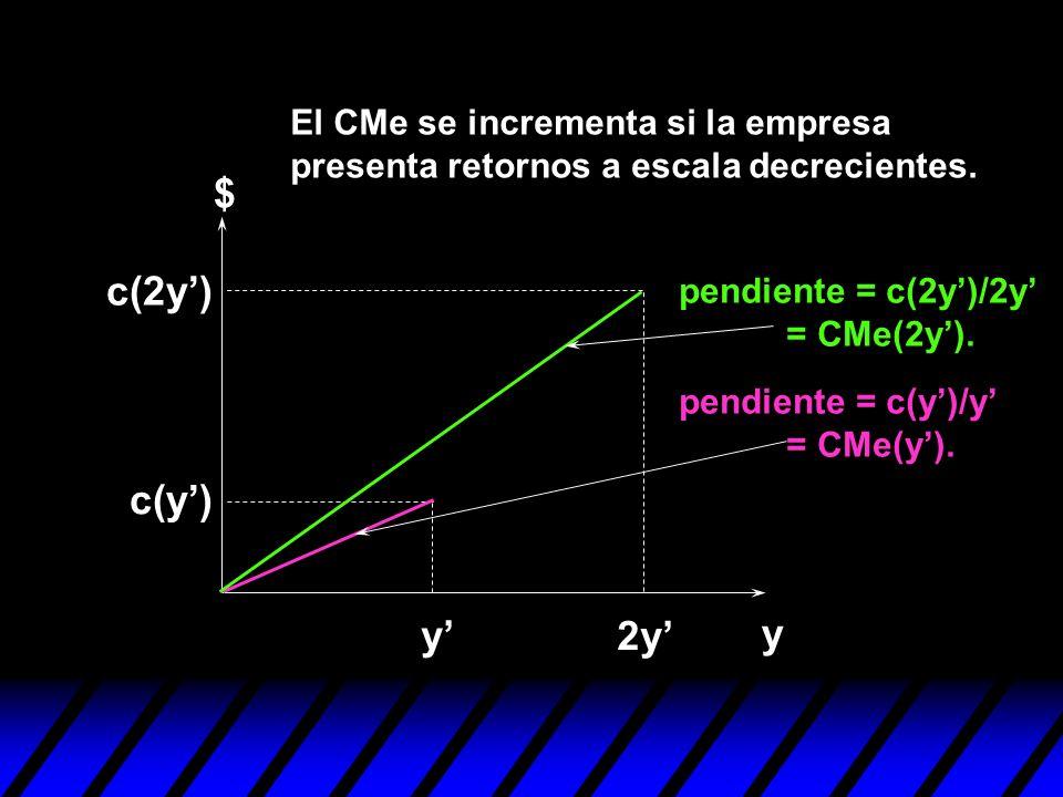 El CMe se incrementa si la empresa presenta retornos a escala decrecientes.