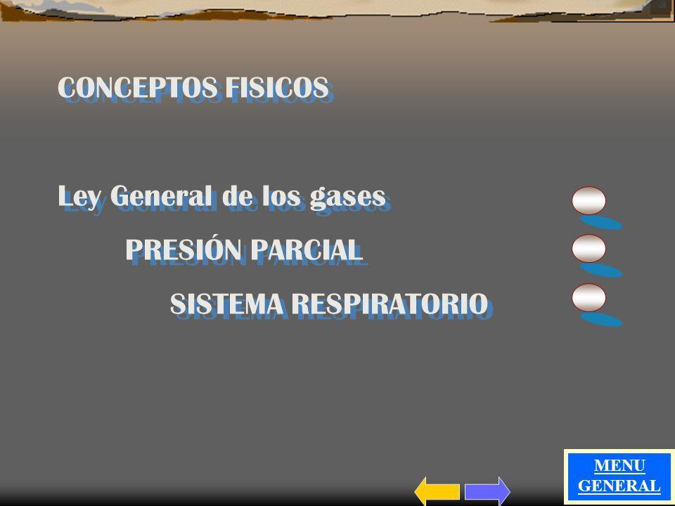 Ley General de los gases PRESIÓN PARCIAL SISTEMA RESPIRATORIO