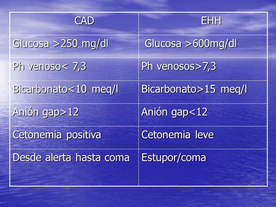 CAD EHH. Glucosa >250 mg/dl. Glucosa >600mg/dl. Ph venoso< 7,3. Ph venosos>7,3. Bicarbonato<10 meq/l.