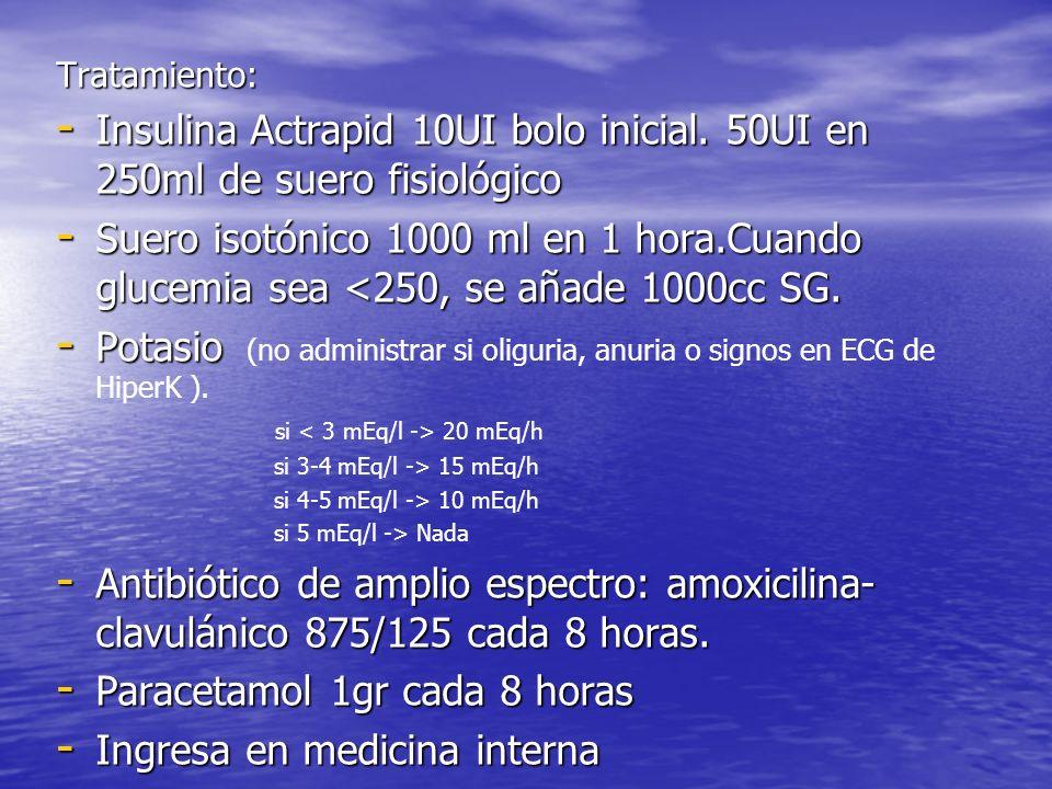 Paracetamol 1gr cada 8 horas Ingresa en medicina interna