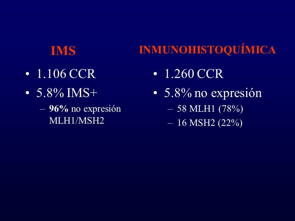 IMS 1.106 CCR 5.8% IMS+ 1.260 CCR 5.8% no expresión INMUNOHISTOQUÍMICA