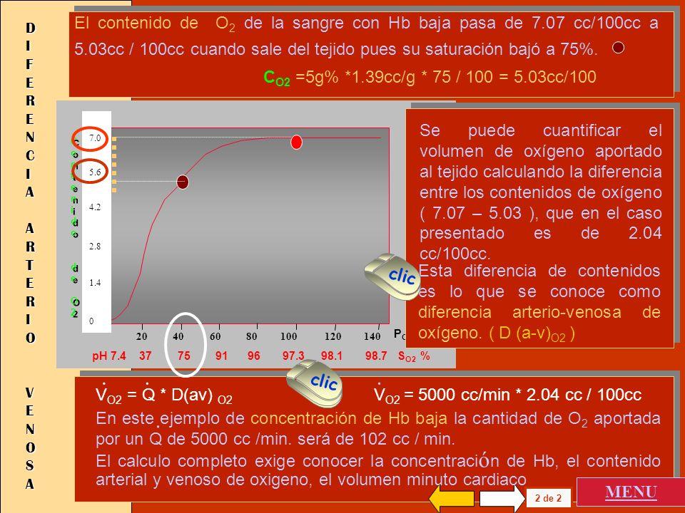 El contenido de O2 de la sangre con Hb baja pasa de 7. 07 cc/100cc a 5
