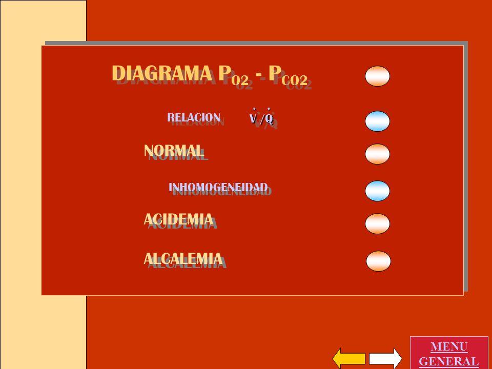 DIAGRAMA PO2 - PCO2 NORMAL ACIDEMIA ALCALEMIA . RELACION V /Q
