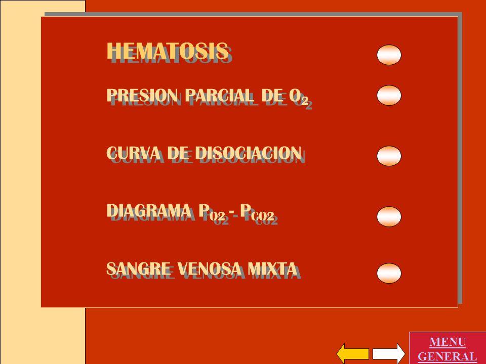 HEMATOSIS PRESION PARCIAL DE O2 CURVA DE DISOCIACION