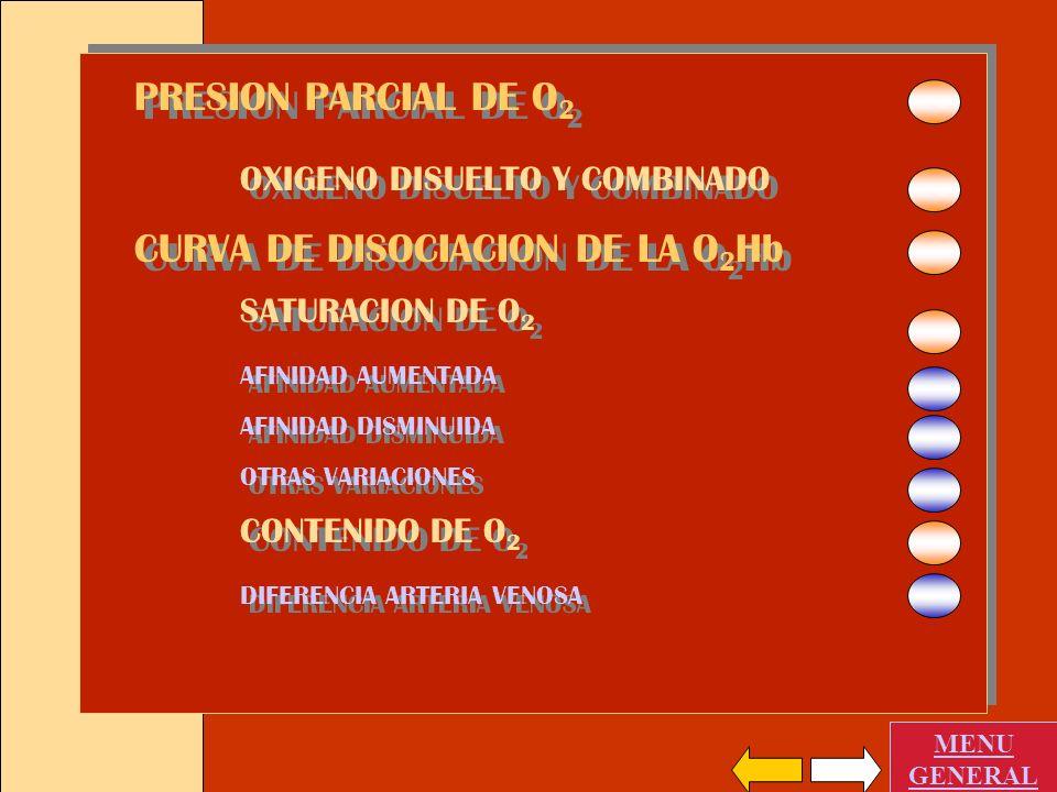 CURVA DE DISOCIACION DE LA O2Hb