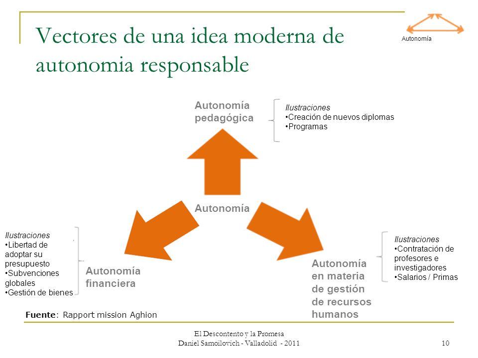 Vectores de una idea moderna de autonomia responsable